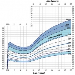 Childrens Body Mass Index graph